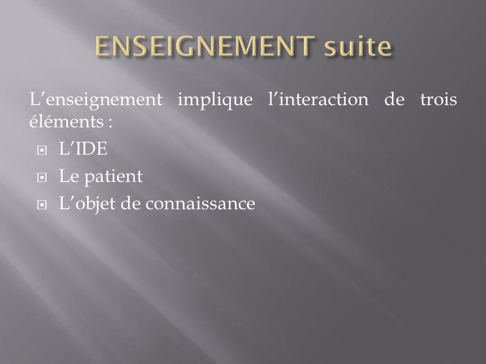 Lenseignement implique linteraction de trois éléments : LIDE Le patient Lobjet de connaissance