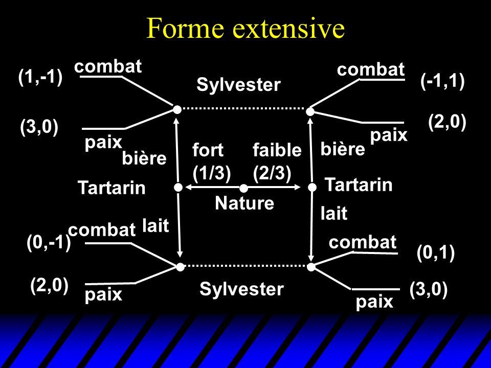 Forme extensive faible (2/3) fort (1/3) bière lait Tartarin bière lait Nature Sylvester combat paix combat paix combat paix combat paix (1,-1) (3,0) (