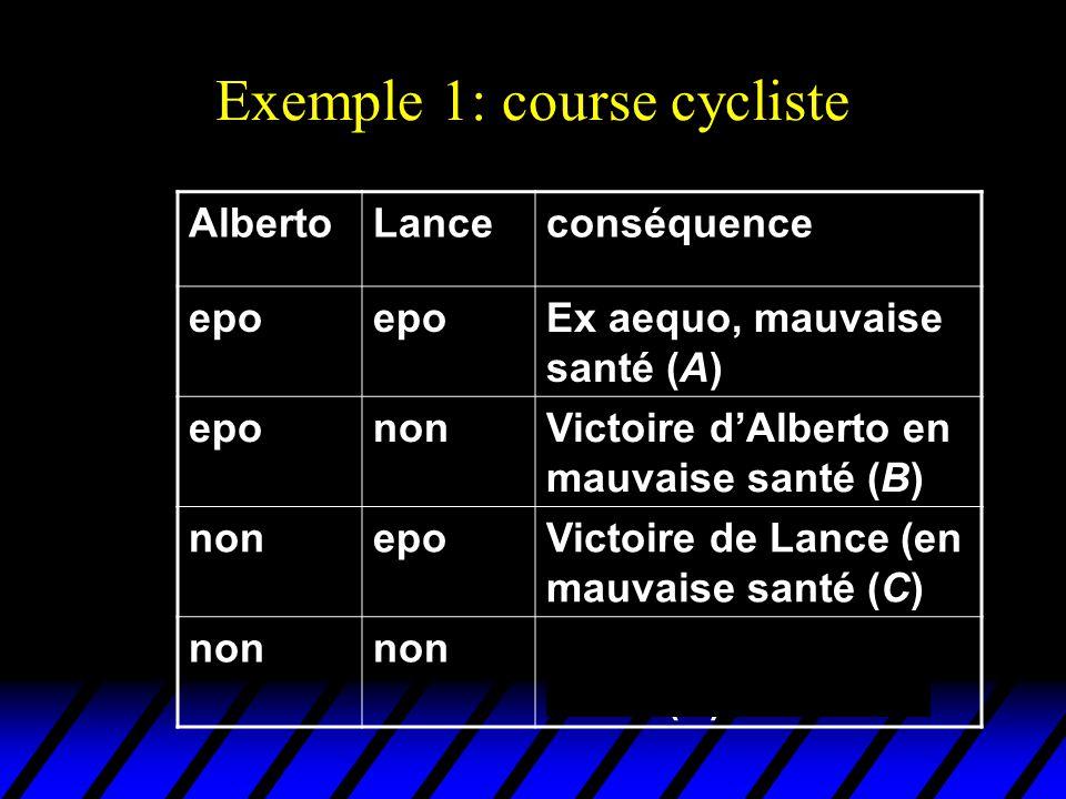 Exemple 1: course cycliste AlbertoLanceconséquence epo Ex aequo, mauvaise santé (A) epononVictoire dAlberto en mauvaise santé (B) nonepoVictoire de La