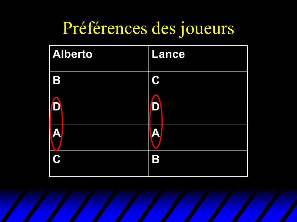 Préférences des joueurs AlbertoLance BC DD AA CB