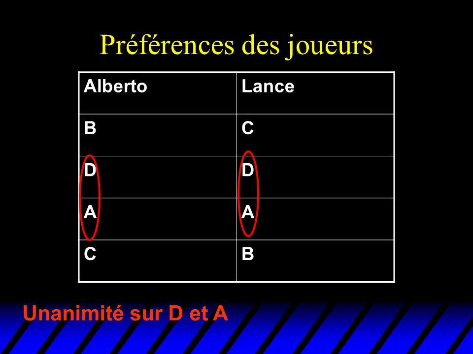 Préférences des joueurs AlbertoLance BC DD AA CB Unanimité sur D et A