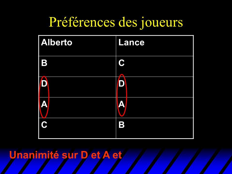 Préférences des joueurs AlbertoLance BC DD AA CB Unanimité sur D et A et