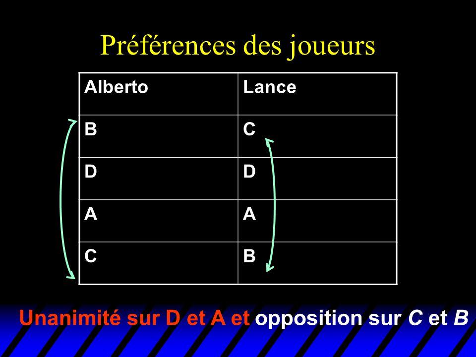 Préférences des joueurs AlbertoLance BC DD AA CB Unanimité sur D et A etopposition sur C et B