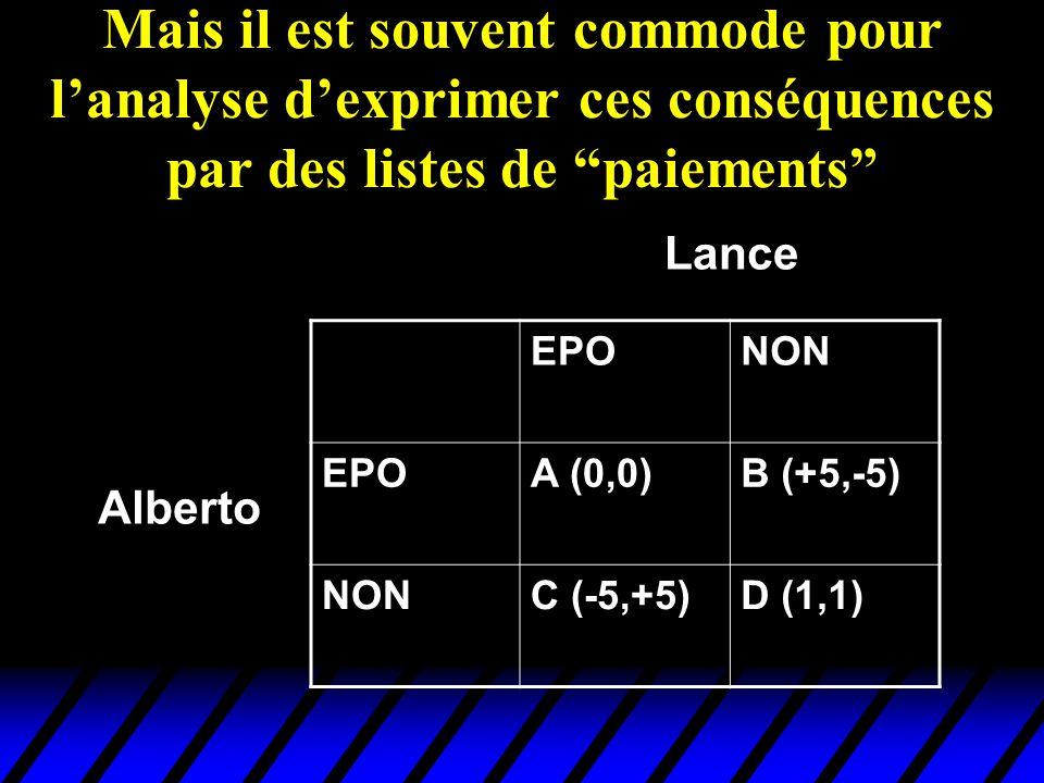 EPONON EPOA (0,0)B (+5,-5) NONC (-5,+5)D (1,1) Alberto Lance