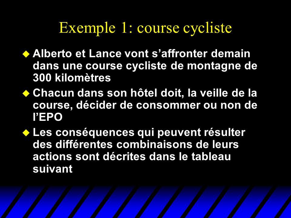 Exemple 1: course cycliste AlbertoLanceconséquence epo Ex aequo, mauvaise santé (A) epononVictoire de Floyd en mauvaise santé (B) nonepoVictoire de Lance (en mauvaise santé (C) non Ex aequo, bonne santé (D)