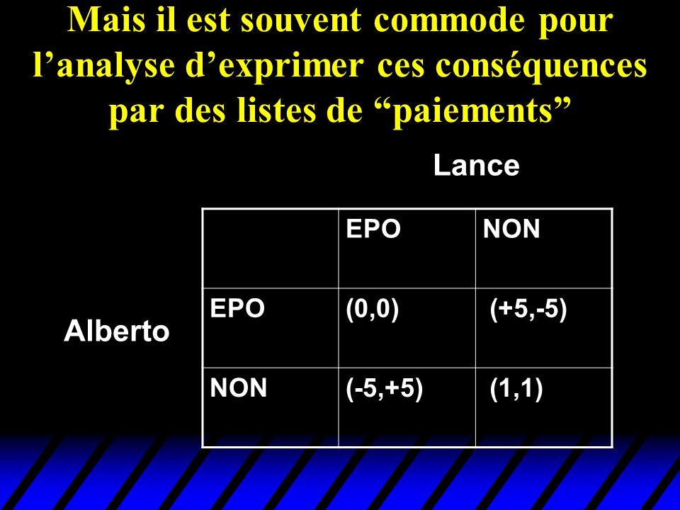 Mais il est souvent commode pour lanalyse dexprimer ces conséquences par des listes de paiements EPONON EPO(0,0) (+5,-5) NON(-5,+5) (1,1) Alberto Lanc