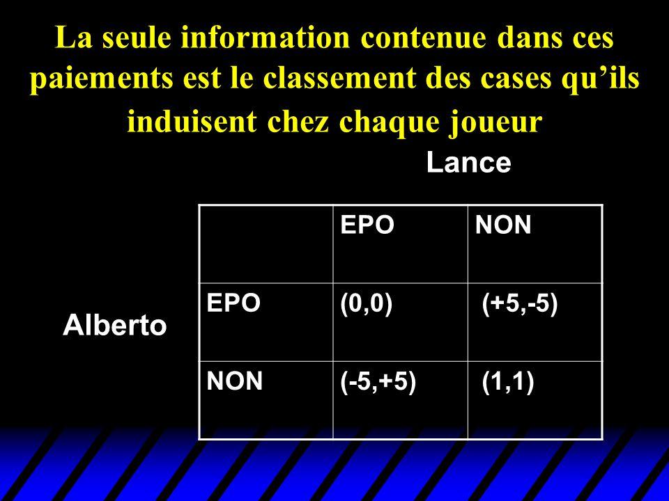 La seule information contenue dans ces paiements est le classement des cases quils induisent chez chaque joueur EPONON EPO(0,0) (+5,-5) NON(-5,+5) (1,