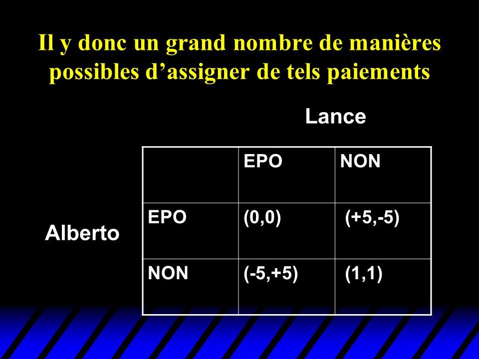Il y donc un grand nombre de manières possibles dassigner de tels paiements EPONON EPO(0,0) (+5,-5) NON(-5,+5) (1,1) Alberto Lance