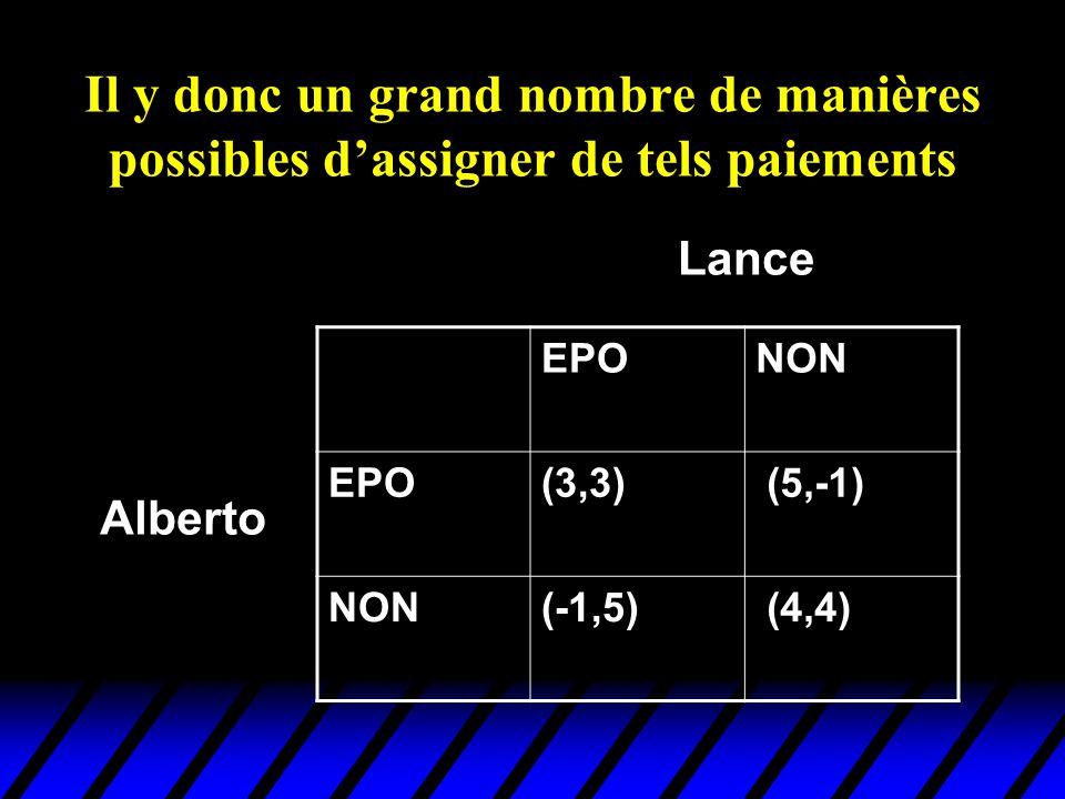 Il y donc un grand nombre de manières possibles dassigner de tels paiements EPONON EPO(3,3) (5,-1) NON(-1,5) (4,4) Alberto Lance