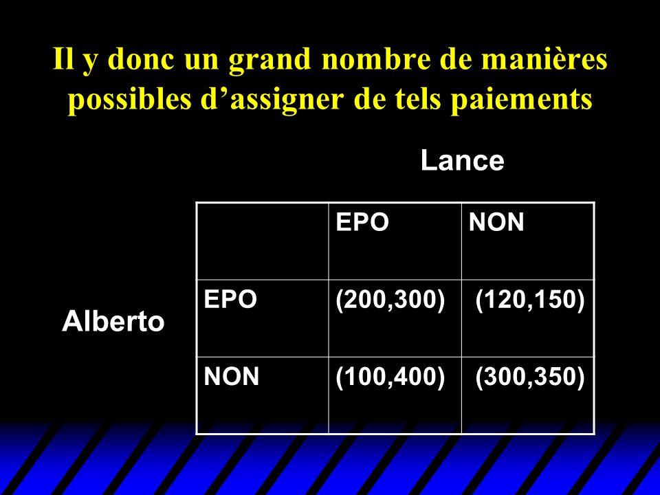 Il y donc un grand nombre de manières possibles dassigner de tels paiements EPONON EPO(200,300) (120,150) NON(100,400) (300,350) Alberto Lance