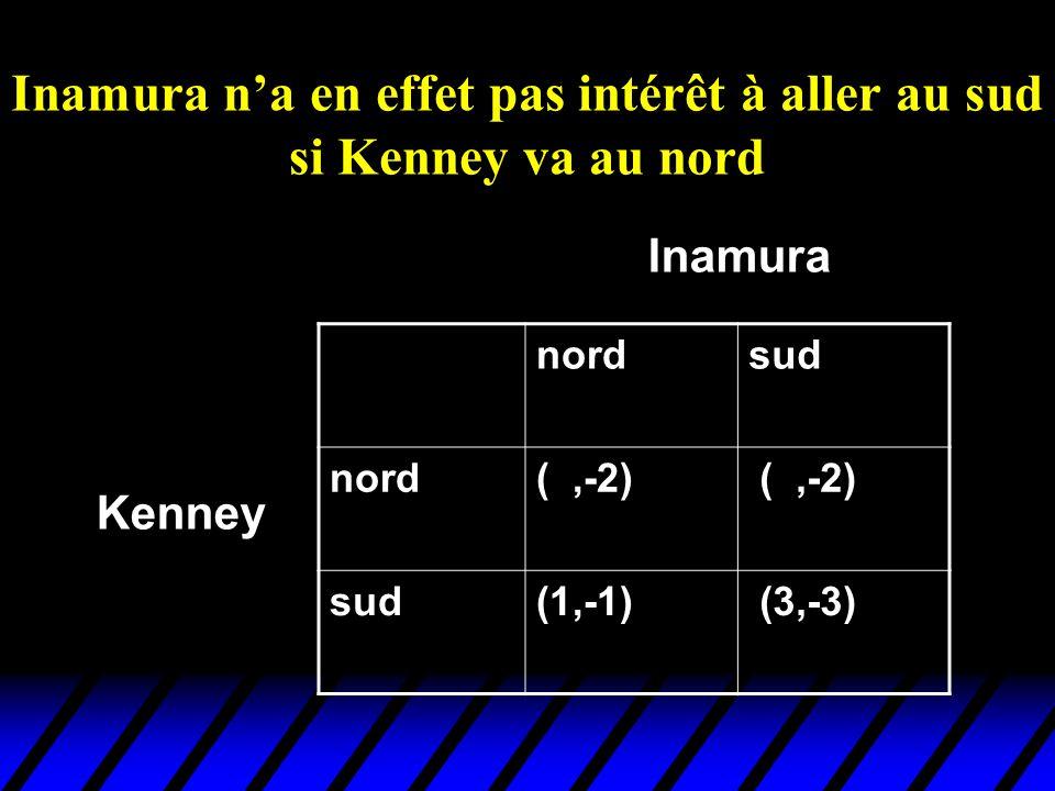 Inamura na en effet pas intérêt à aller au sud si Kenney va au nord nordsud nord(2,-2) sud(1,-1) (3,-3) Kenney Inamura