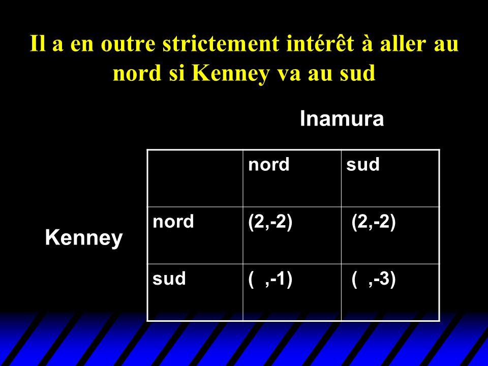 Il a en outre strictement intérêt à aller au nord si Kenney va au sud nordsud nord(2,-2) sud(1,-1) (3,-3) Kenney Inamura