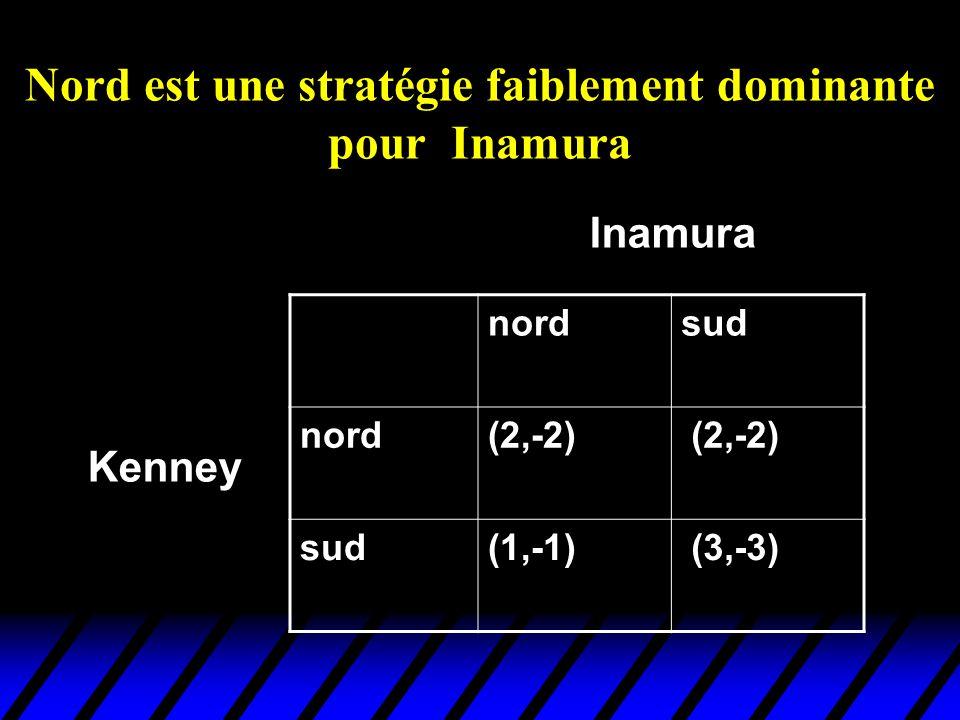 Nord est une stratégie faiblement dominante pour Inamura nordsud nord(2,-2) sud(1,-1) (3,-3) Kenney Inamura