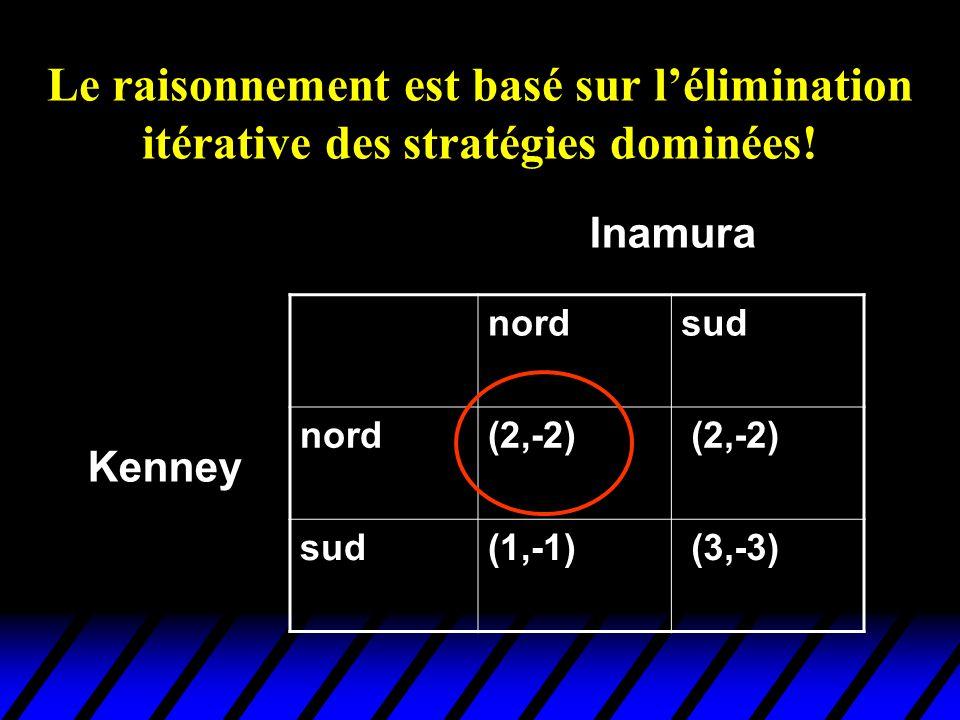 Le raisonnement est basé sur lélimination itérative des stratégies dominées! nordsud nord(2,-2) sud(1,-1) (3,-3) Kenney Inamura