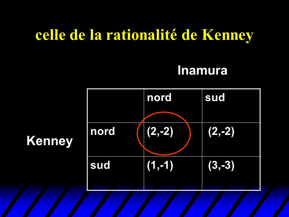 celle de la rationalité de Kenney nordsud nord(2,-2) sud(1,-1) (3,-3) Kenney Inamura