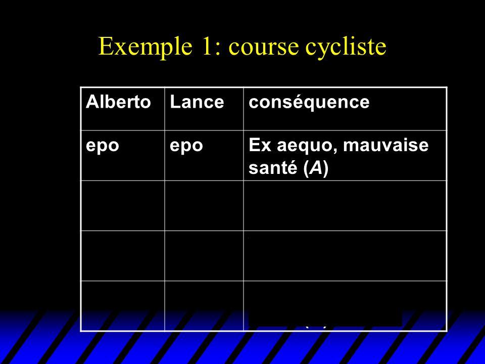 Exemple 1: course cycliste AlbertoLanceconséquence epo Ex aequo, mauvaise santé (A) epononVictoire de Floyd en mauvaise santé (B) nonepoVictoire de La