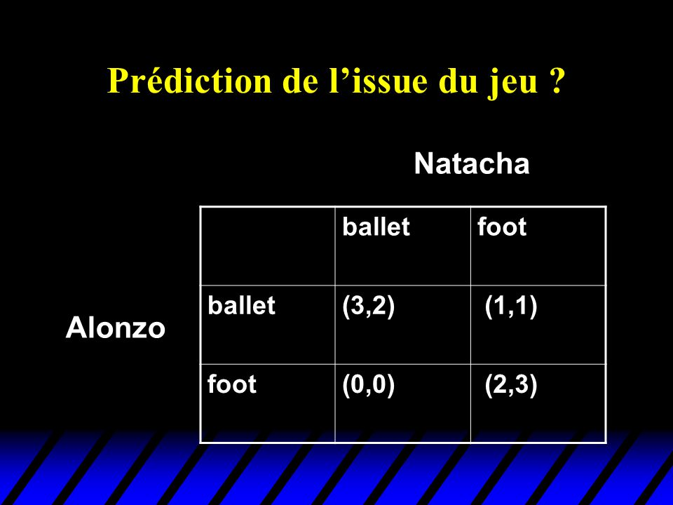 Prédiction de lissue du jeu ? balletfoot ballet(3,2) (1,1) foot(0,0) (2,3) Alonzo Natacha