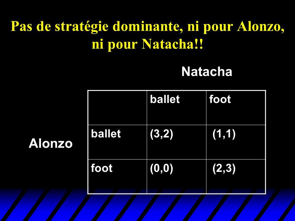 Pas de stratégie dominante, ni pour Alonzo, ni pour Natacha!! balletfoot ballet(3,2) (1,1) foot(0,0) (2,3) Alonzo Natacha