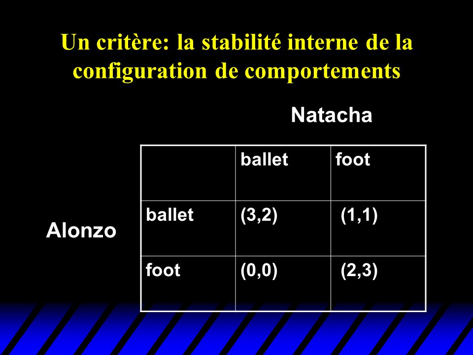 Un critère: la stabilité interne de la configuration de comportements balletfoot ballet(3,2) (1,1) foot(0,0) (2,3) Alonzo Natacha
