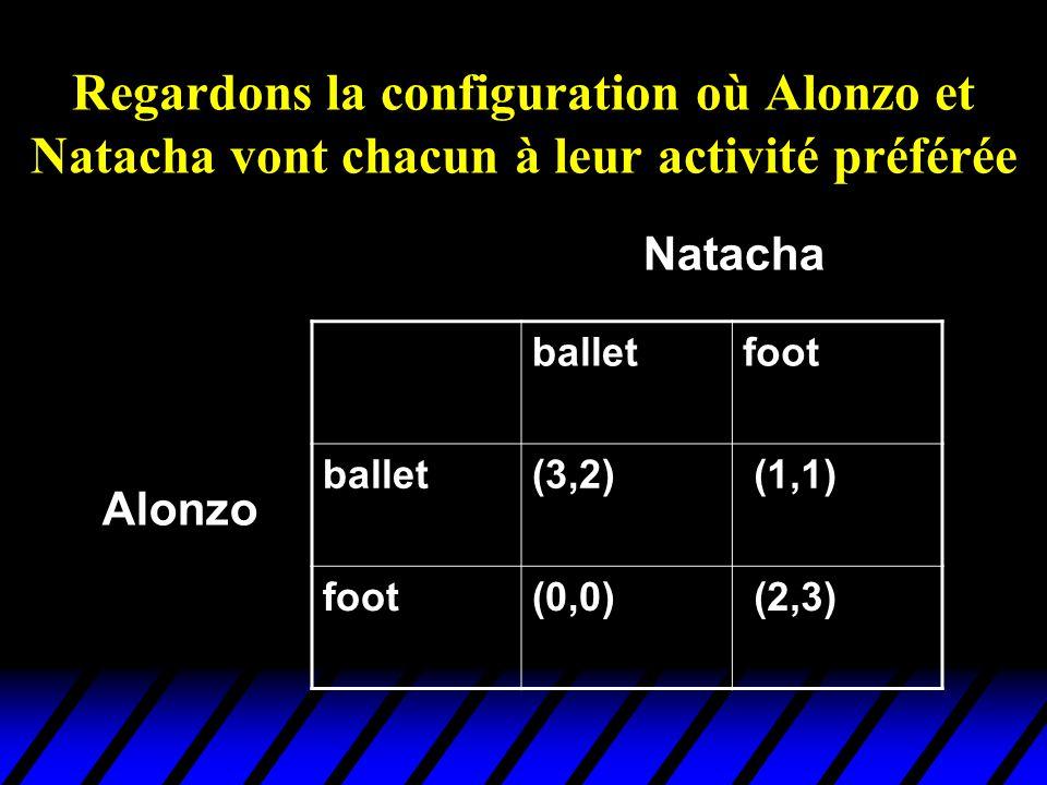 Regardons la configuration où Alonzo et Natacha vont chacun à leur activité préférée balletfoot ballet(3,2) (1,1) foot(0,0) (2,3) Alonzo Natacha