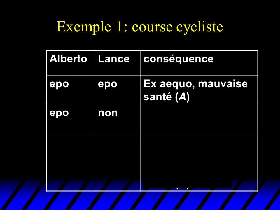 Exemple 1: course cycliste AlbertoLanceconséquence epo Ex aequo, mauvaise santé (A) epononVictoire dAlberto en mauvaise santé (B) nonepoVictoire de Lance (en mauvaise santé (C) non Ex aequo, bonne santé (D)