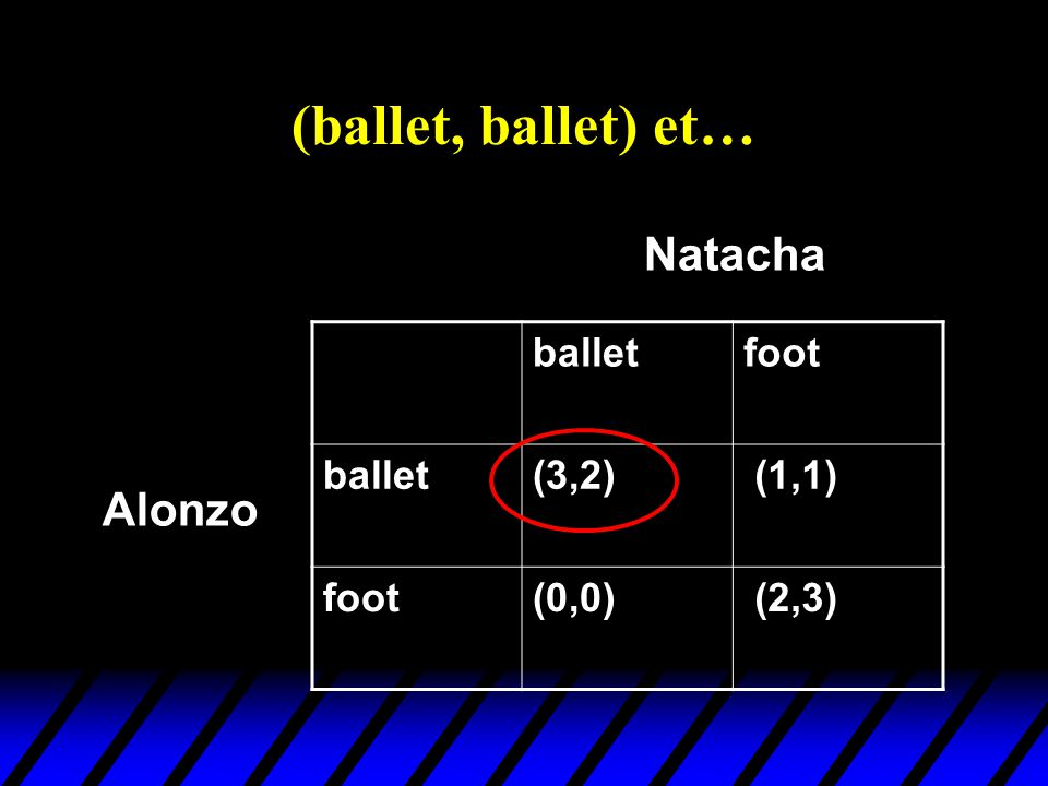 (ballet, ballet) et… balletfoot ballet(3,2) (1,1) foot(0,0) (2,3) Alonzo Natacha