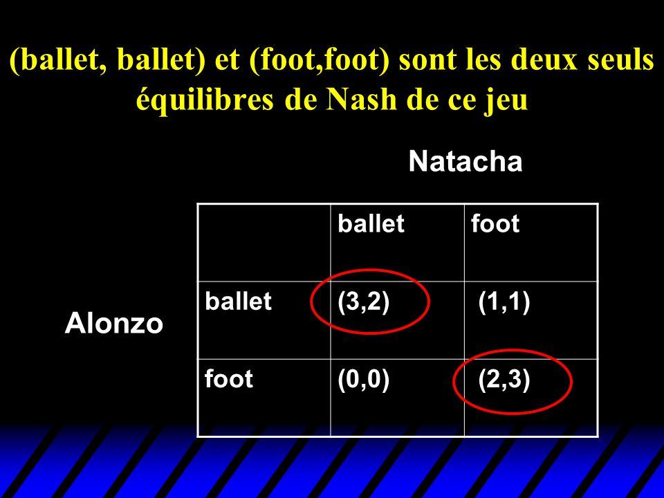 (ballet, ballet) et (foot,foot) sont les deux seuls équilibres de Nash de ce jeu balletfoot ballet(3,2) (1,1) foot(0,0) (2,3) Alonzo Natacha
