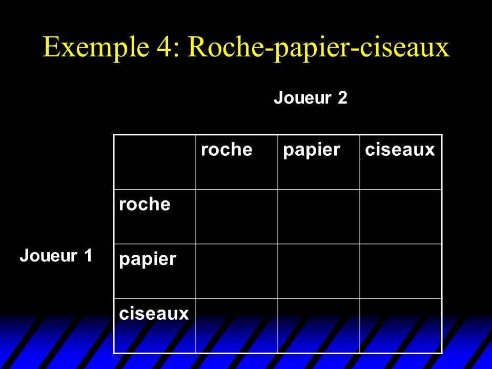 Exemple 4: Roche-papier-ciseaux rochepapierciseaux roche papier ciseaux Joueur 2 Joueur 1