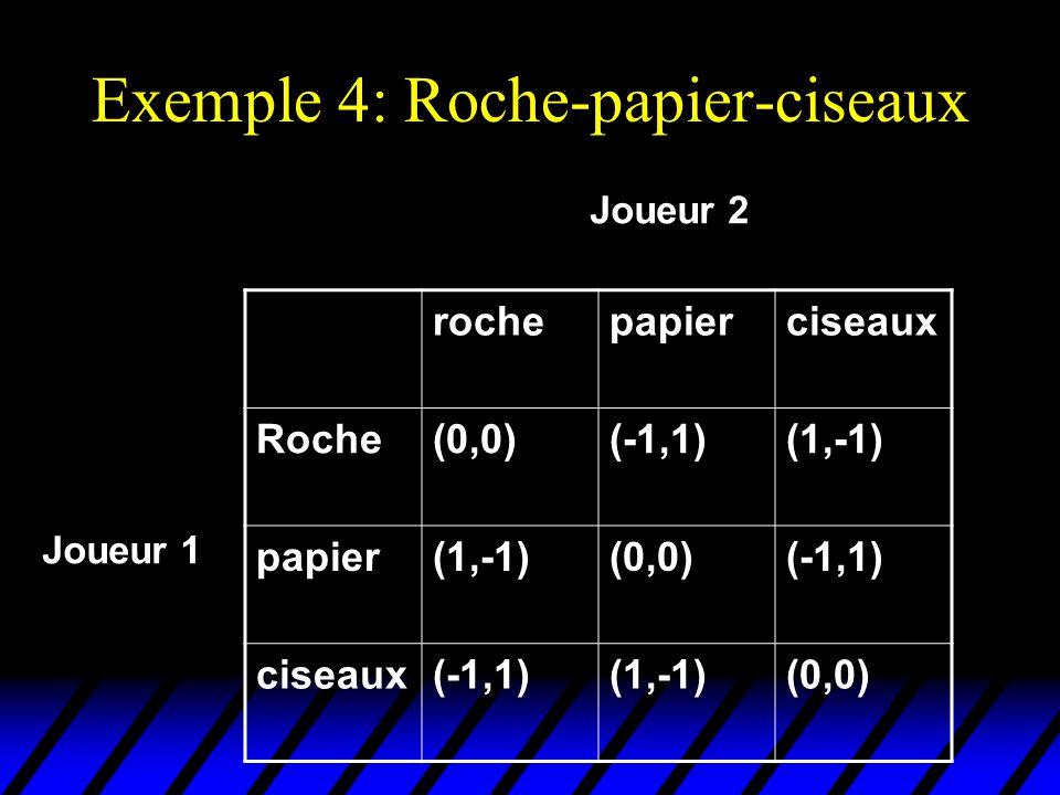 Exemple 4: Roche-papier-ciseaux rochepapierciseaux Roche(0,0)(-1,1)(1,-1) papier(1,-1)(0,0)(-1,1) ciseaux(-1,1)(1,-1)(0,0) Joueur 2 Joueur 1