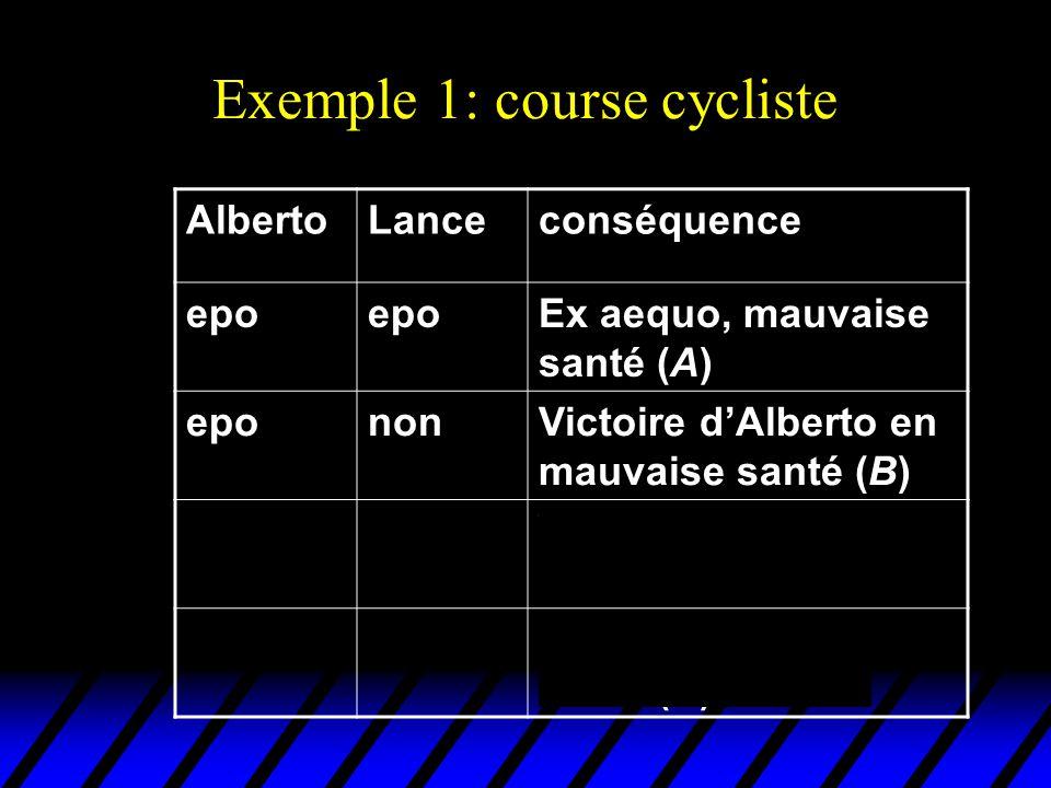 Mais il est souvent commode pour lanalyse dexprimer ces conséquences par des listes de paiements EPONON EPO(0,0) (+5,-5) NON(-5,+5) (1,1) Alberto Lance