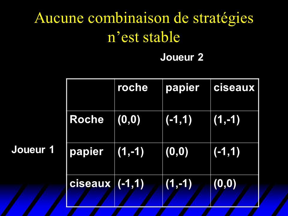 Aucune combinaison de stratégies nest stable rochepapierciseaux Roche(0,0)(-1,1)(1,-1) papier(1,-1)(0,0)(-1,1) ciseaux(-1,1)(1,-1)(0,0) Joueur 2 Joueu