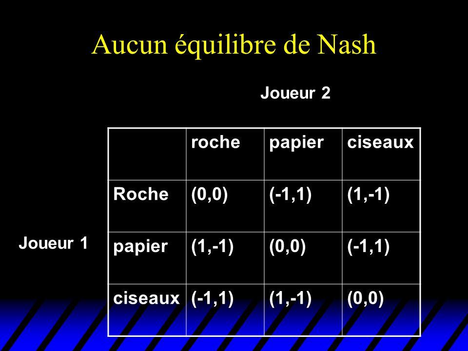 Aucun équilibre de Nash rochepapierciseaux Roche(0,0)(-1,1)(1,-1) papier(1,-1)(0,0)(-1,1) ciseaux(-1,1)(1,-1)(0,0) Joueur 2 Joueur 1