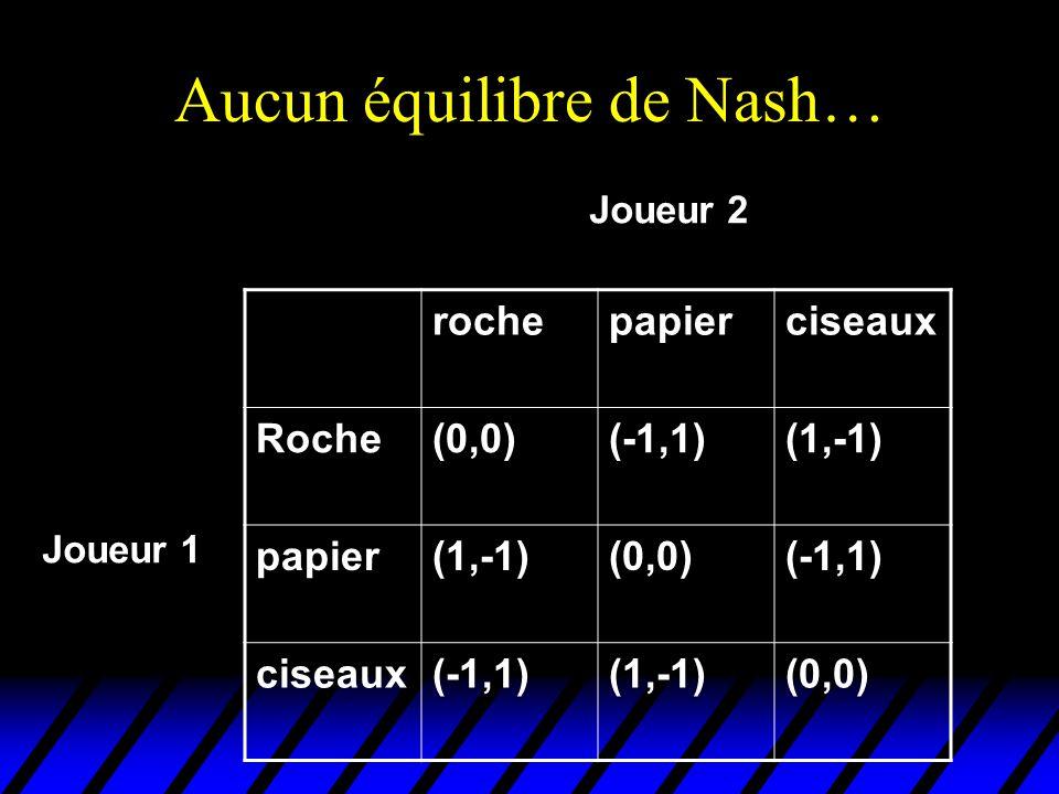 Aucun équilibre de Nash… rochepapierciseaux Roche(0,0)(-1,1)(1,-1) papier(1,-1)(0,0)(-1,1) ciseaux(-1,1)(1,-1)(0,0) Joueur 2 Joueur 1