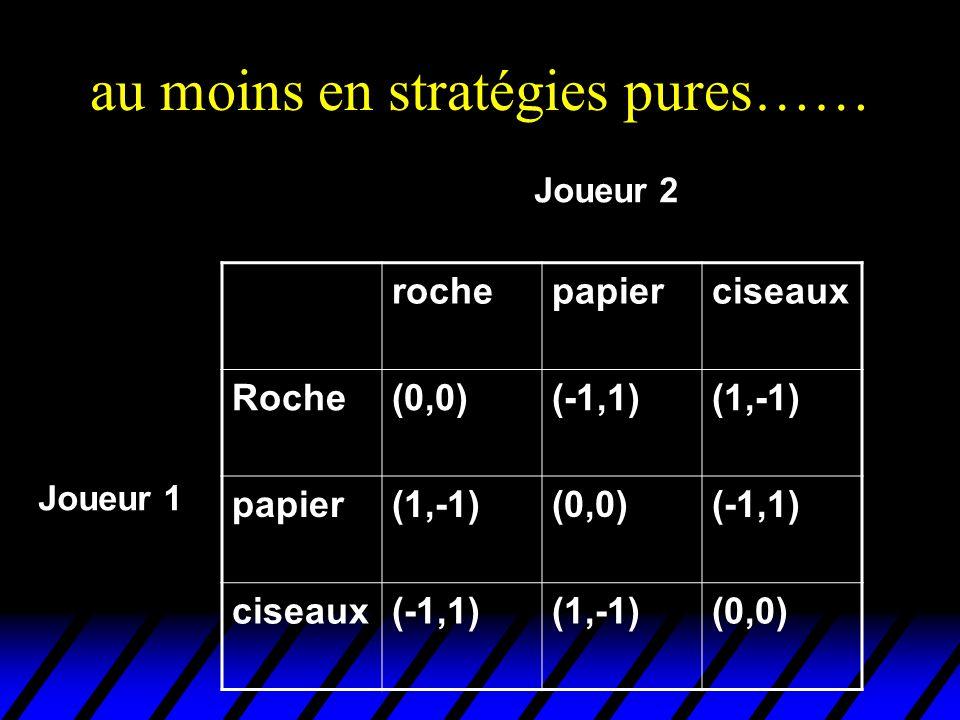 au moins en stratégies pures…… rochepapierciseaux Roche(0,0)(-1,1)(1,-1) papier(1,-1)(0,0)(-1,1) ciseaux(-1,1)(1,-1)(0,0) Joueur 2 Joueur 1