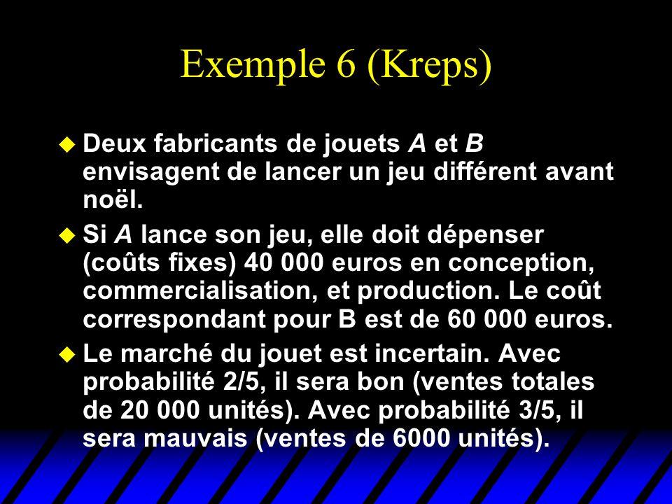 Exemple 6 (Kreps) u Deux fabricants de jouets A et B envisagent de lancer un jeu différent avant noël. u Si A lance son jeu, elle doit dépenser (coûts