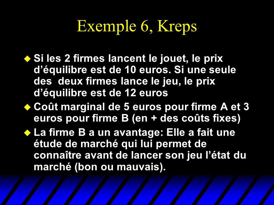 Exemple 6, Kreps u Si les 2 firmes lancent le jouet, le prix déquilibre est de 10 euros. Si une seule des deux firmes lance le jeu, le prix déquilibre
