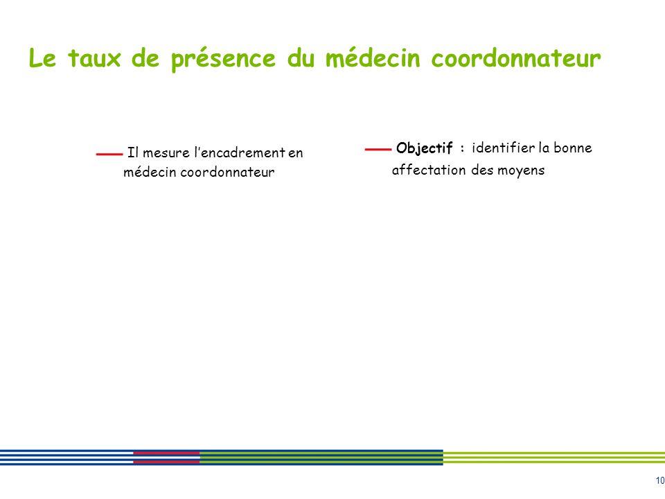 10 Le taux de présence du médecin coordonnateur Il mesure lencadrement en médecin coordonnateur Objectif : identifier la bonne affectation des moyens