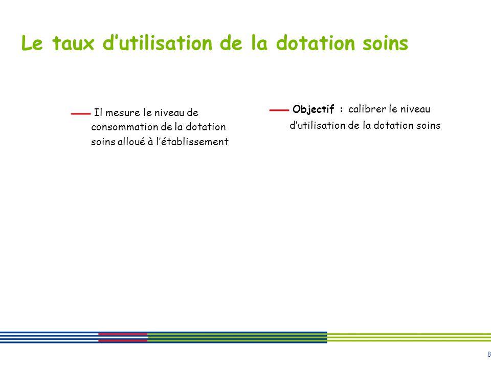 9 Le taux doccupation Il mesure lactivité réalisée au regard de la capacité totale de létablissement Objectif : optimiser les places existantes et mesure de loffre par rapport à la demande