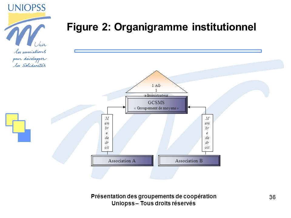 Présentation des groupements de coopération Uniopss – Tous droits réservés 36 Figure 2: Organigramme institutionnel Association AAssociation B GCSMS « Groupement de moyens » 1 AG 1 administrateur M em br e de dr oit