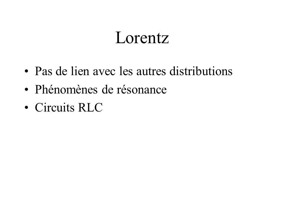 Lorentz Pas de lien avec les autres distributions Phénomènes de résonance Circuits RLC