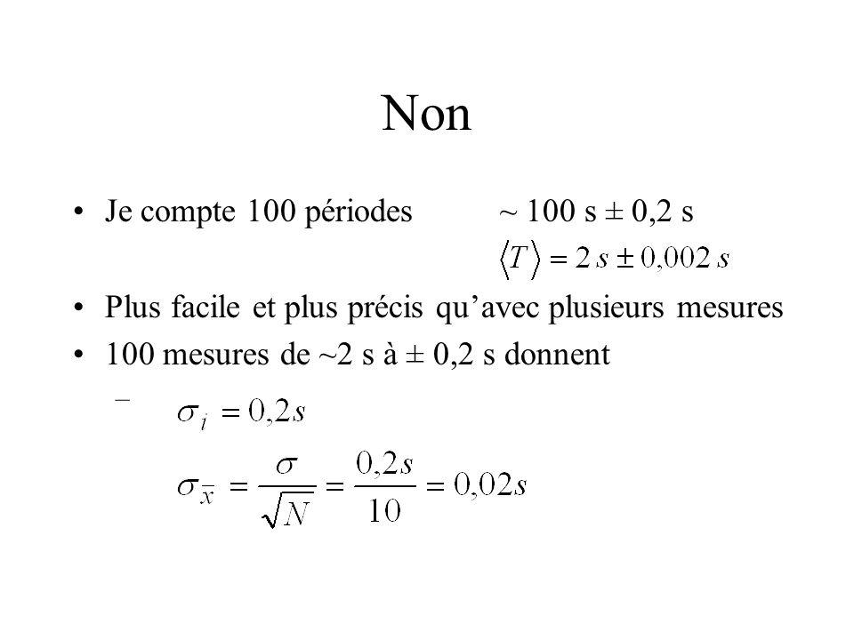 Non Je compte 100 périodes~ 100 s ± 0,2 s Plus facile et plus précis quavec plusieurs mesures 100 mesures de ~2 s à ± 0,2 s donnent –