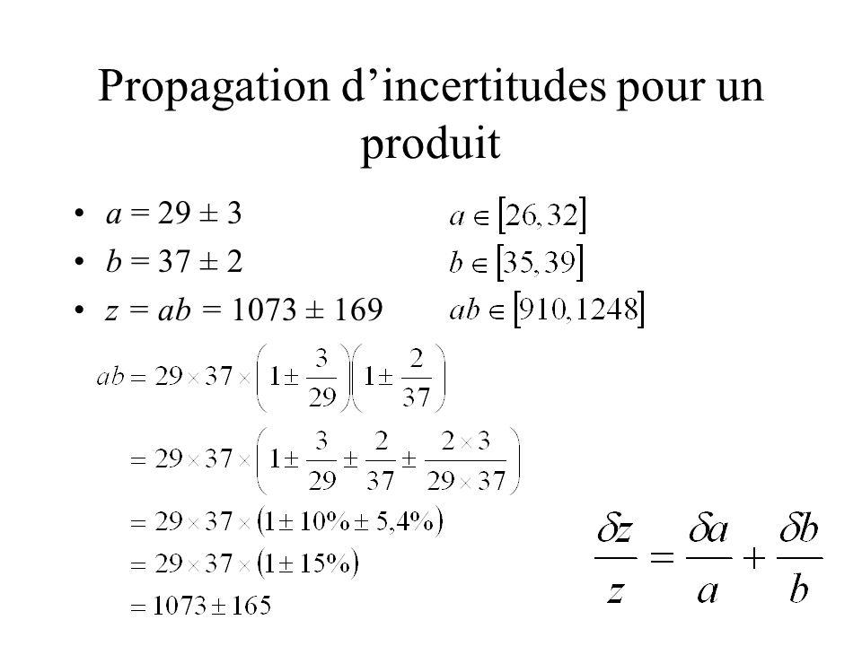 Propagation dincertitudes pour un produit a = 29 ± 3 b = 37 ± 2 z = ab = 1073 ± 169