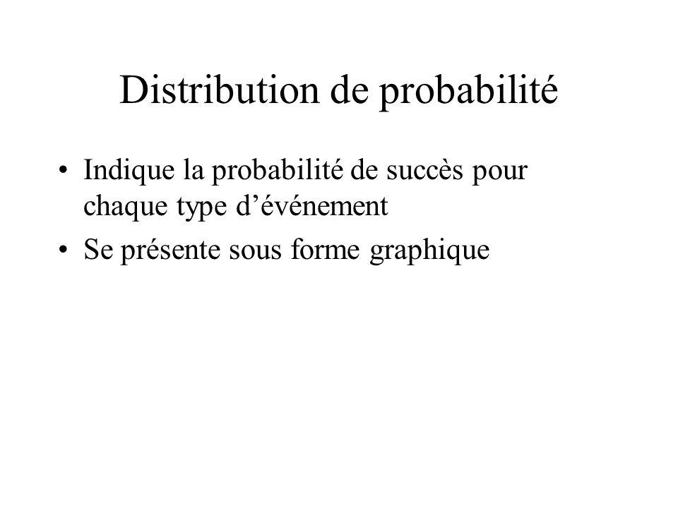 Distribution de probabilité Indique la probabilité de succès pour chaque type dévénement Se présente sous forme graphique