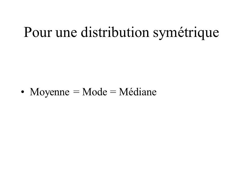 Pour une distribution symétrique Moyenne = Mode = Médiane