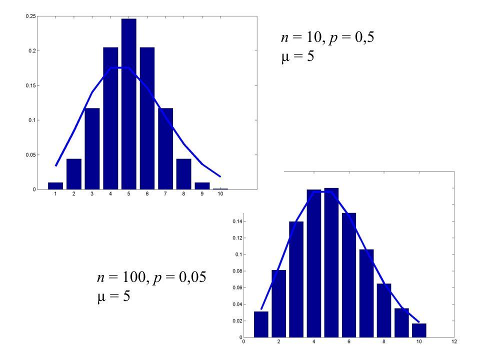n = 10, p = 0,5 µ = 5 n = 100, p = 0,05 µ = 5