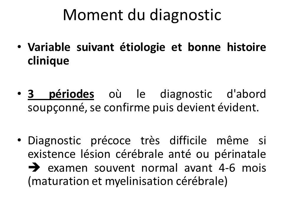 Moment du diagnostic Variable suivant étiologie et bonne histoire clinique 3 périodes où le diagnostic d'abord soupçonné, se confirme puis devient évi