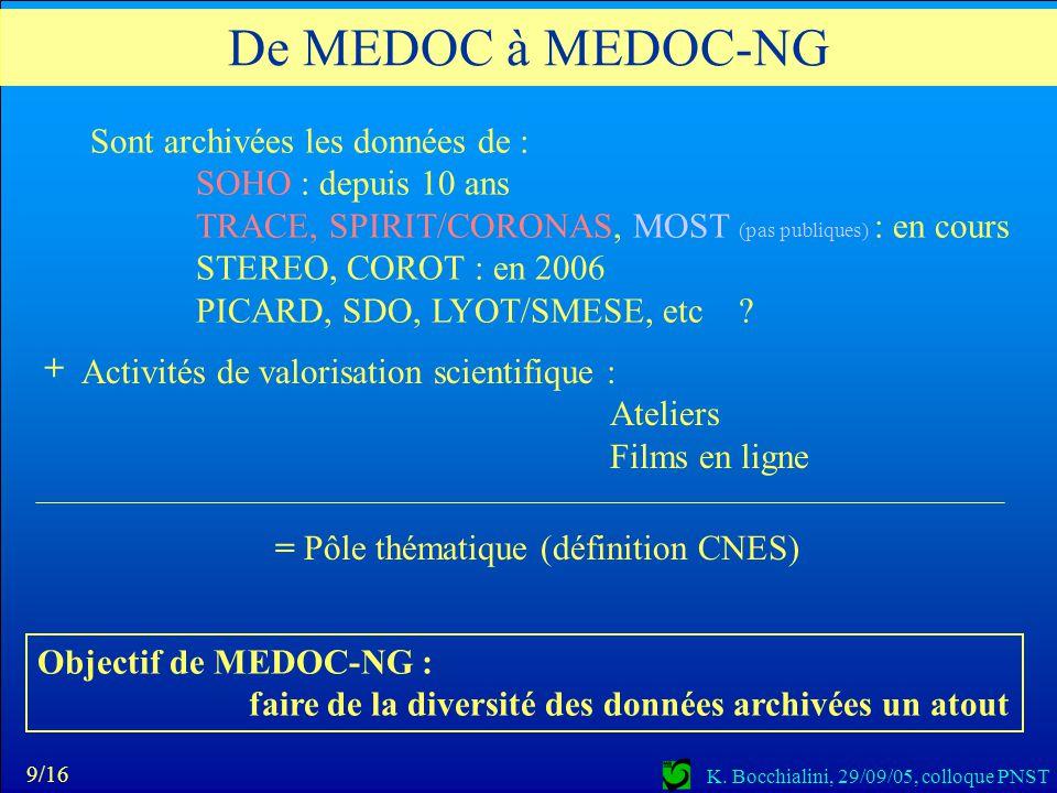 K. Bocchialini, 29/09/05, colloque PNST Sont archivées les données de : SOHO : depuis 10 ans TRACE, SPIRIT/CORONAS, MOST (pas publiques) : en cours ST