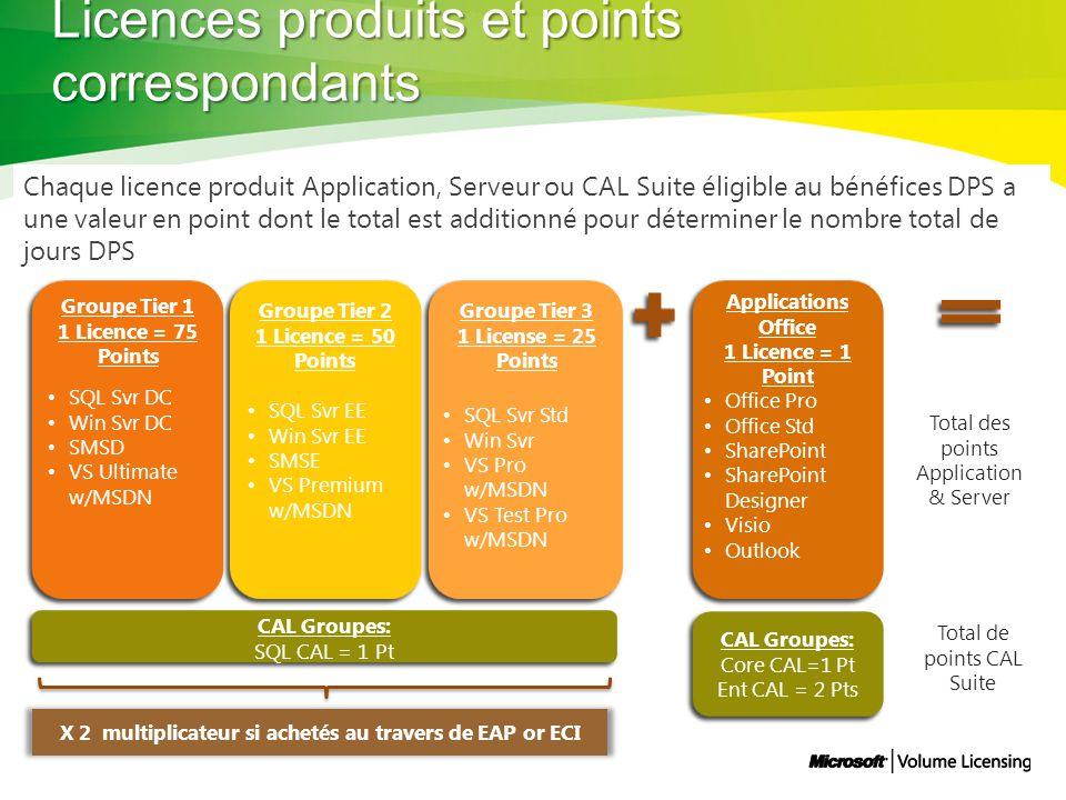 CAL Groupes: Core CAL=1 Pt Ent CAL = 2 Pts Applications Office 1 Licence = 1 Point Office Pro Office Std SharePoint SharePoint Designer Visio Outlook Groupe Tier 3 1 License = 25 Points Groupe Tier 1 1 Licence = 75 Points Groupe Tier 2 1 Licence = 50 Points SQL Svr Std Win Svr VS Pro w/MSDN VS Test Pro w/MSDN SQL Svr EE Win Svr EE SMSE VS Premium w/MSDN SQL Svr DC Win Svr DC SMSD VS Ultimate w/MSDN CAL Groupes: SQL CAL = 1 Pt X 2 multiplicateur si achetés au travers de EAP or ECI Total des points Application & Server Total de points CAL Suite Chaque licence produit Application, Serveur ou CAL Suite éligible au bénéfices DPS a une valeur en point dont le total est additionné pour déterminer le nombre total de jours DPS Licences produits et points correspondants
