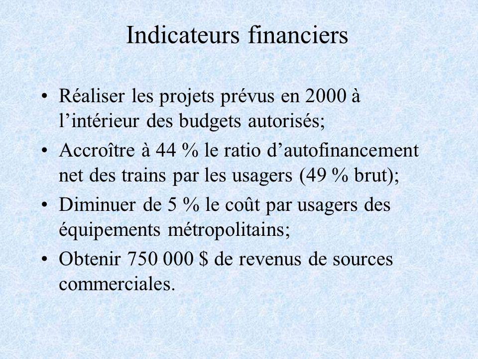 Indicateurs financiers Réaliser les projets prévus en 2000 à lintérieur des budgets autorisés; Accroître à 44 % le ratio dautofinancement net des trains par les usagers (49 % brut); Diminuer de 5 % le coût par usagers des équipements métropolitains; Obtenir 750 000 $ de revenus de sources commerciales.
