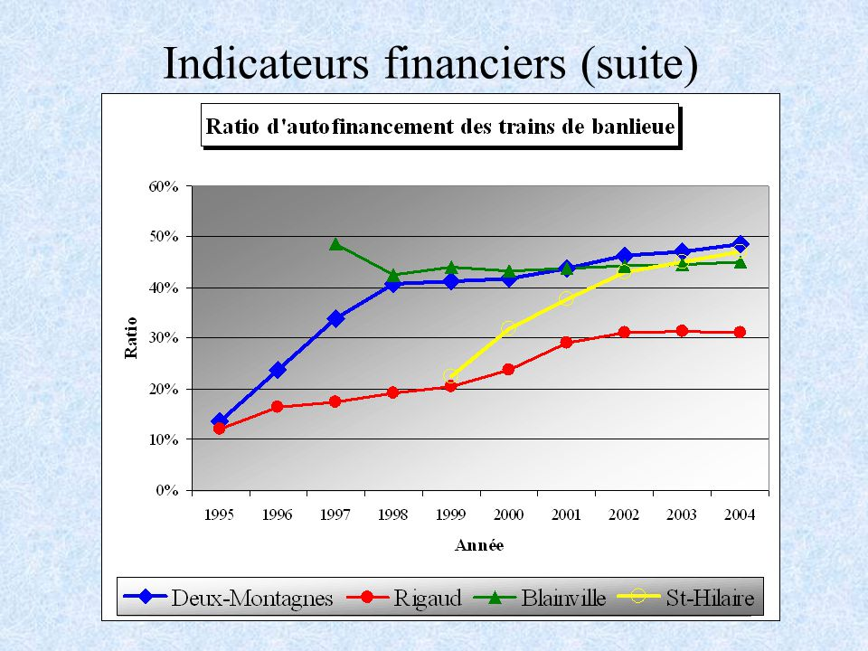 Indicateurs financiers (suite)